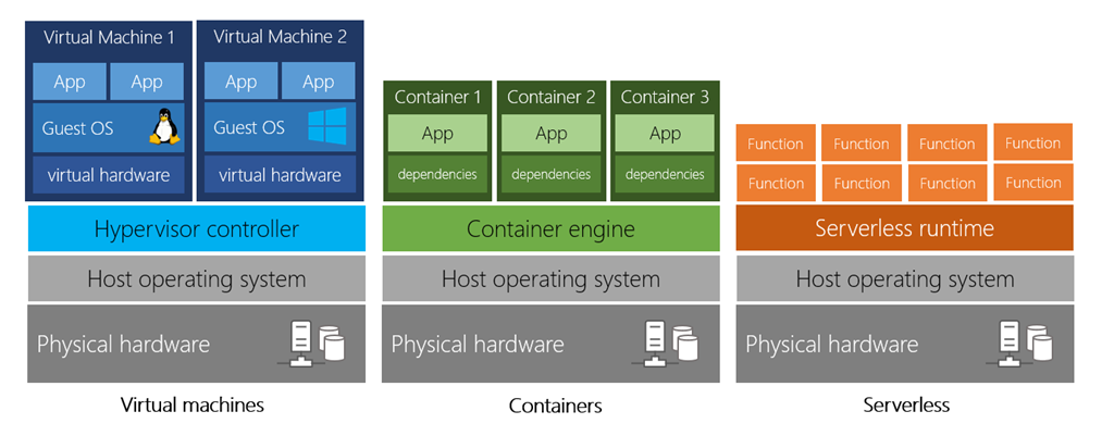 vm-vs-container-vs-serverless