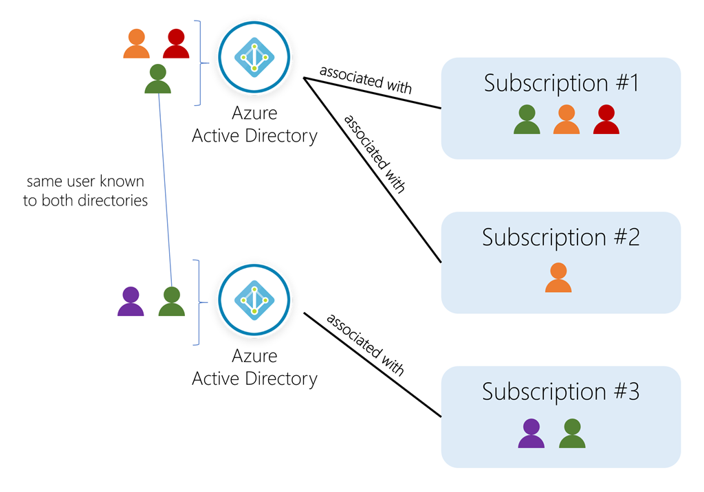 users-subs-and-directories