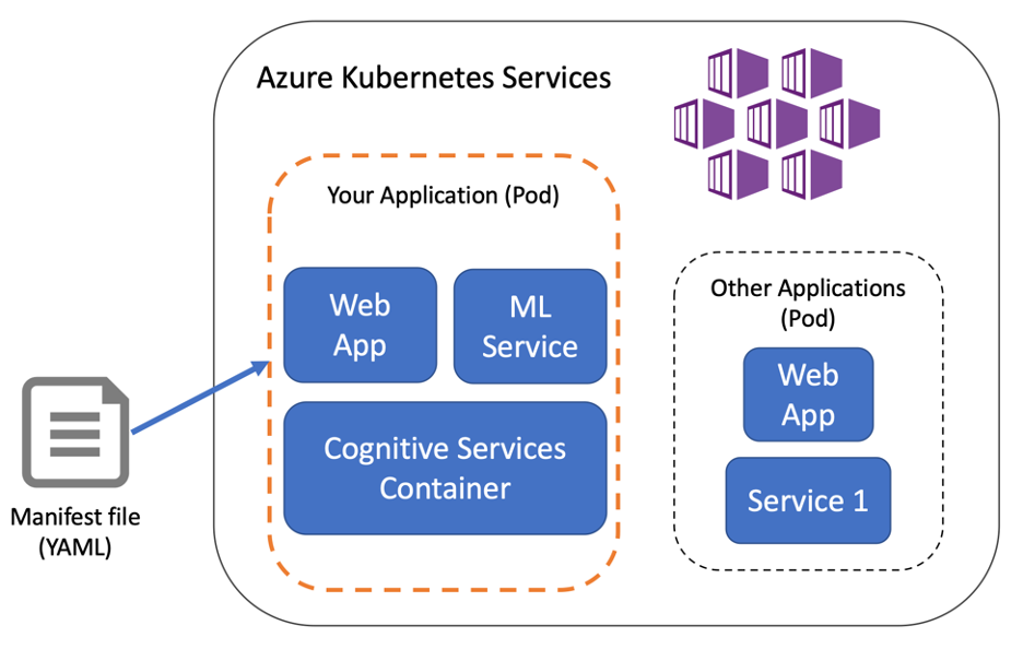 container-deploy-azure